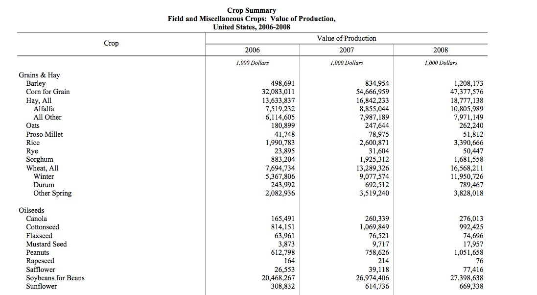 The Value Of Production For Corn Wheat And Soybeans Was Included